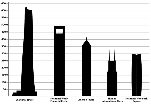 Tallest_buildings_in_Shanghai